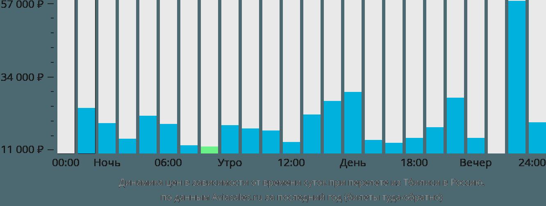Динамика цен в зависимости от времени вылета из Тбилиси в Россию