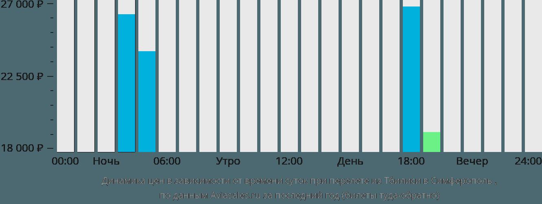 Динамика цен в зависимости от времени вылета из Тбилиси в Симферополь