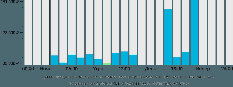 Динамика цен в зависимости от времени вылета из Тбилиси в Шарм-эль-Шейх
