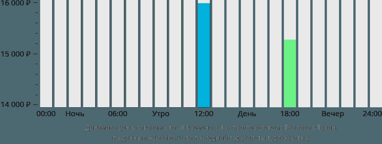 Динамика цен в зависимости от времени вылета из Тбилиси в Турин