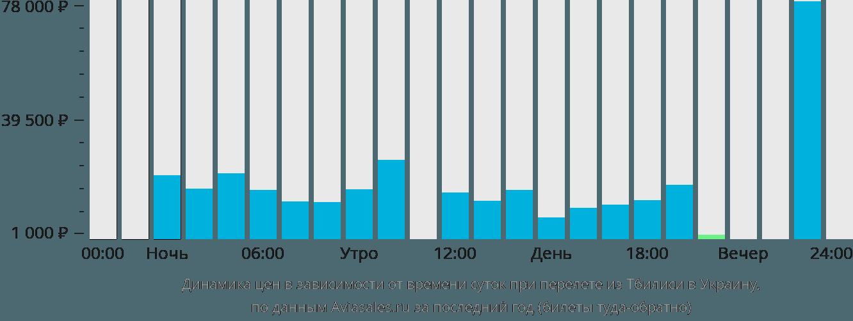 Динамика цен в зависимости от времени вылета из Тбилиси в Украину