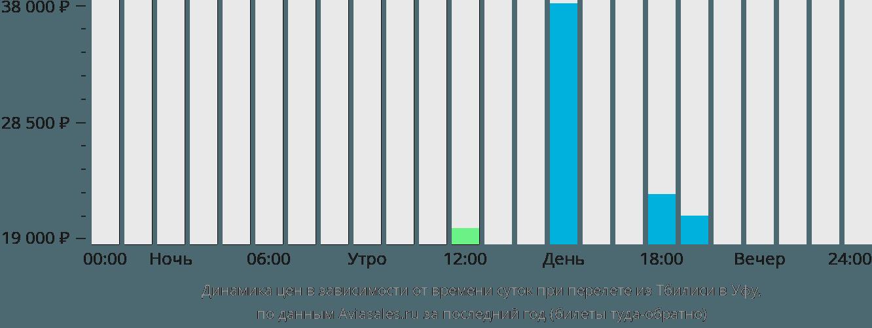 Динамика цен в зависимости от времени вылета из Тбилиси в Уфу