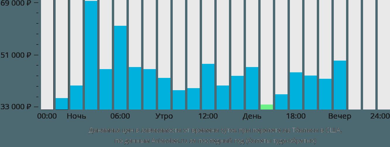 Динамика цен в зависимости от времени вылета из Тбилиси в США