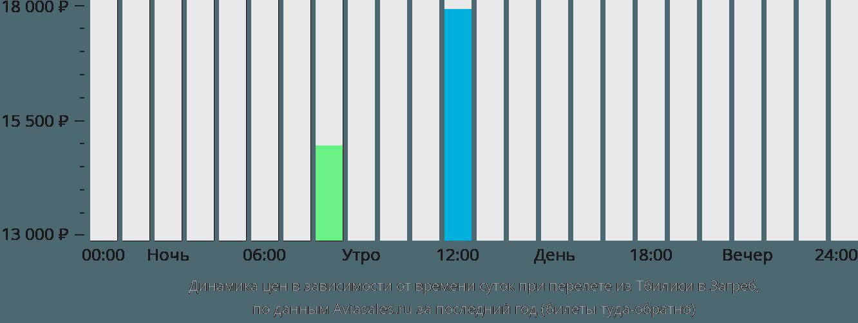 Динамика цен в зависимости от времени вылета из Тбилиси в Загреб