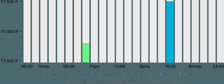 Динамика цен в зависимости от времени вылета из Тамбова в Екатеринбург