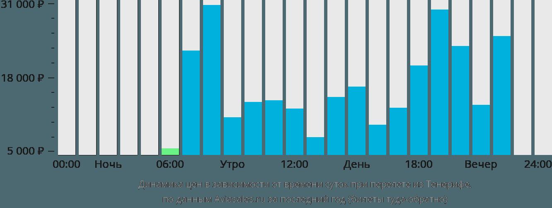 Динамика цен в зависимости от времени вылета из Тенерифе