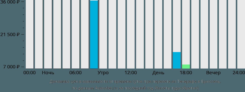Динамика цен в зависимости от времени вылета из Тенерифе в Брюссель