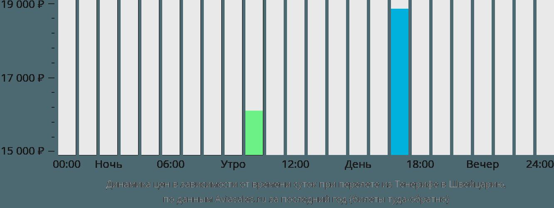 Динамика цен в зависимости от времени вылета из Тенерифе в Швейцарию