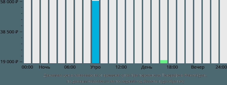 Динамика цен в зависимости от времени вылета из Тенерифе в Финляндию