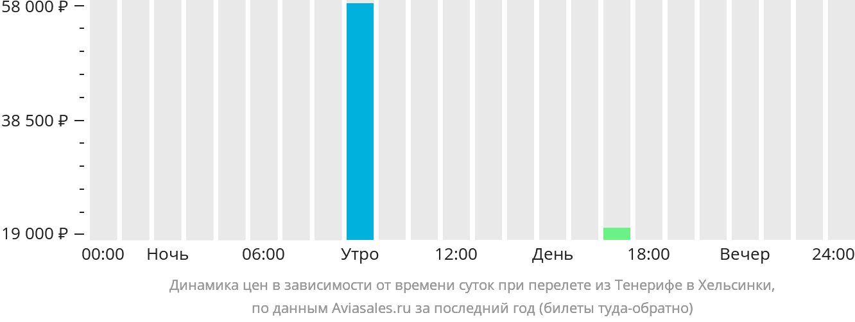 Динамика цен в зависимости от времени вылета из Тенерифе в Хельсинки