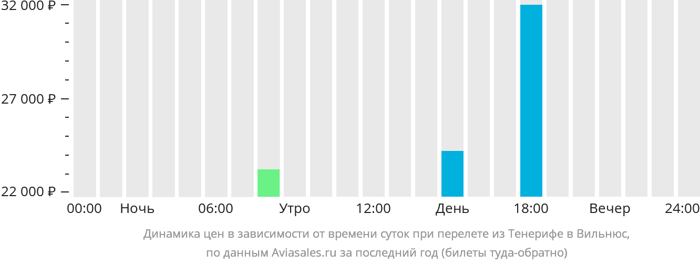 Динамика цен в зависимости от времени вылета из Тенерифе в Вильнюс