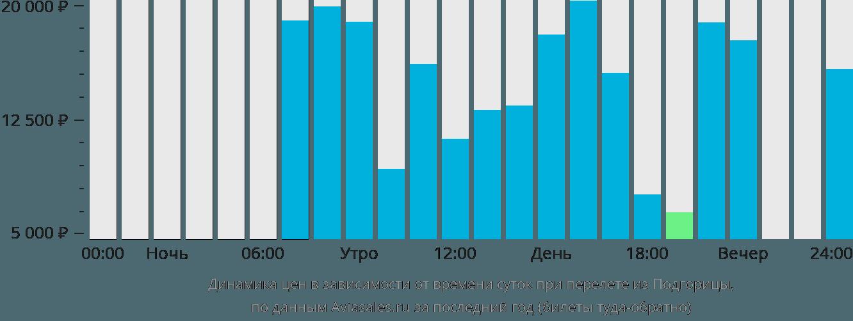 Динамика цен в зависимости от времени вылета из Подгорицы