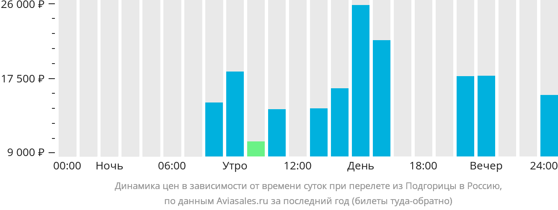 Динамика цен в зависимости от времени вылета из Подгорицы в Россию