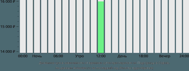 Динамика цен в зависимости от времени вылета из Подгорицы в Софию