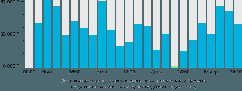 Динамика цен в зависимости от времени вылета из Тегерана