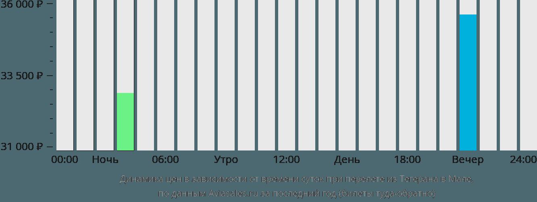 Динамика цен в зависимости от времени вылета из Тегерана в Мале