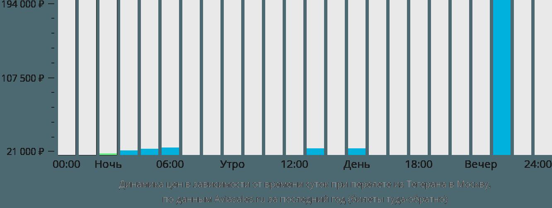 Динамика цен в зависимости от времени вылета из Тегерана в Москву