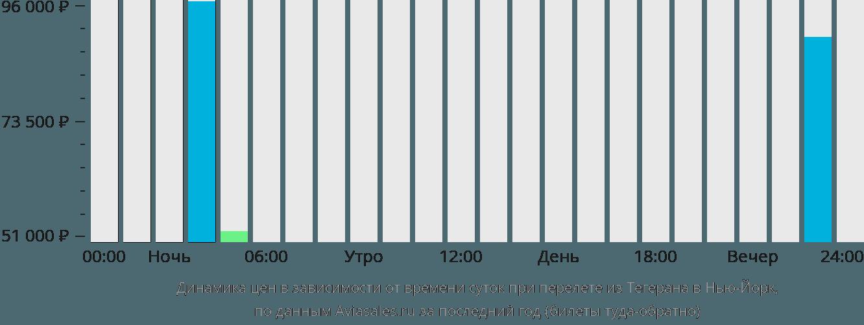 Динамика цен в зависимости от времени вылета из Тегерана в Нью-Йорк