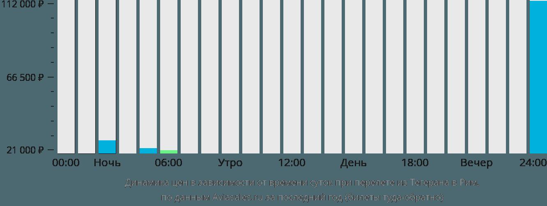 Динамика цен в зависимости от времени вылета из Тегерана в Рим