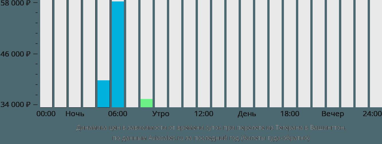 Динамика цен в зависимости от времени вылета из Тегерана в Вашингтон