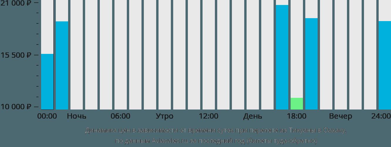 Динамика цен в зависимости от времени вылета из Тихуаны в Оахаку