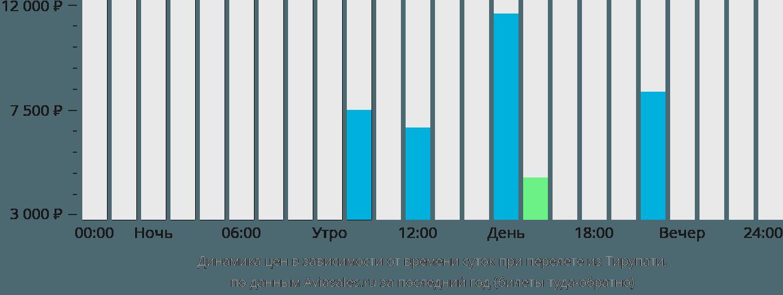 Динамика цен в зависимости от времени вылета из Тирупати