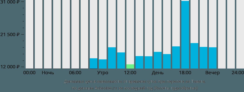 Динамика цен в зависимости от времени вылета из Тивата