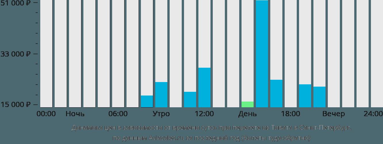 Динамика цен в зависимости от времени вылета из Тивата в Санкт-Петербург