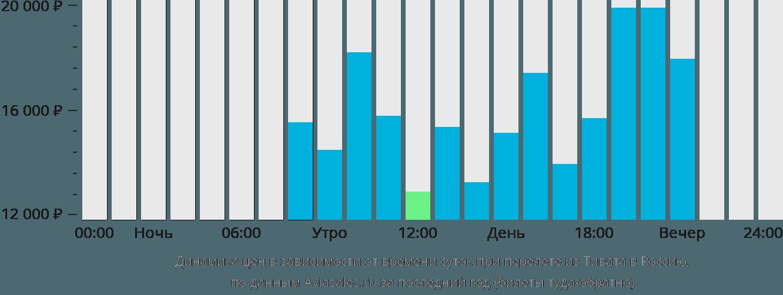 Динамика цен в зависимости от времени вылета из Тивата в Россию