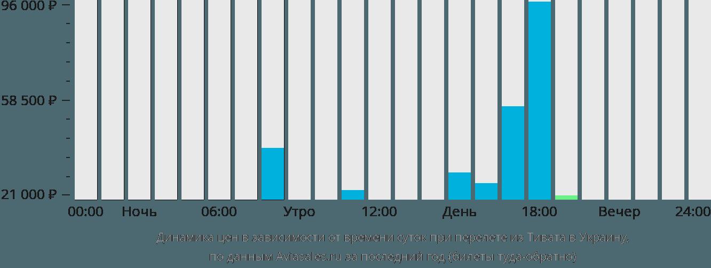 Динамика цен в зависимости от времени вылета из Тивата в Украину