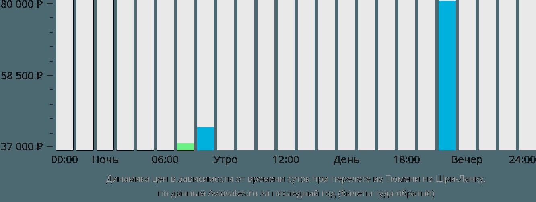 Динамика цен в зависимости от времени вылета из Тюмени на Шри-Ланку