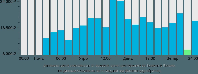 Динамика цен в зависимости от времени вылета из Тюмени в Россию