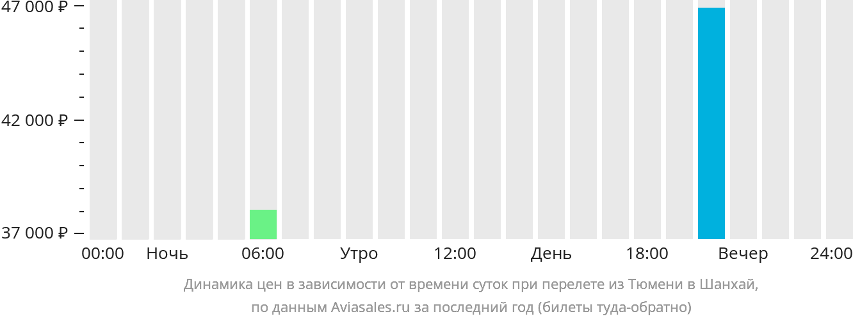 Динамика цен в зависимости от времени вылета из Тюмени в Шанхай