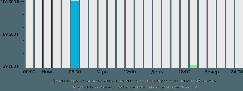 Динамика цен в зависимости от времени вылета из Тюмени в Сараево