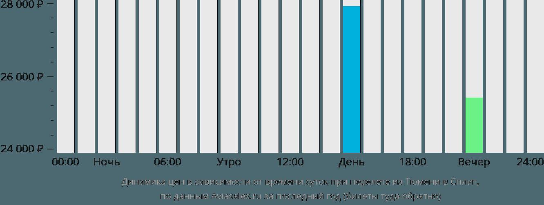 Динамика цен в зависимости от времени вылета из Тюмени в Сплит