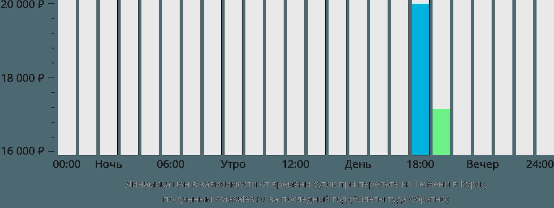 Динамика цен в зависимости от времени вылета из Тюмени в Курск
