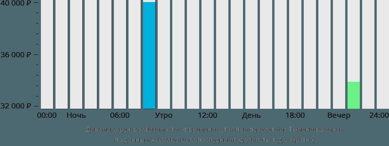 Динамика цен в зависимости от времени вылета из Тюмени в Усинск