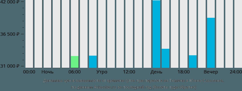 Динамика цен в зависимости от времени вылета из Тюмени в Южно-Сахалинск
