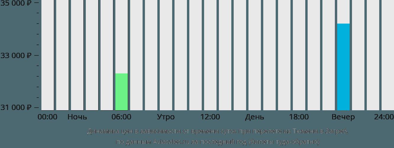 Динамика цен в зависимости от времени вылета из Тюмени в Загреб