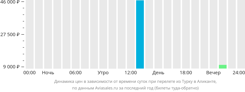 Динамика цен в зависимости от времени вылета из Турку в Аликанте