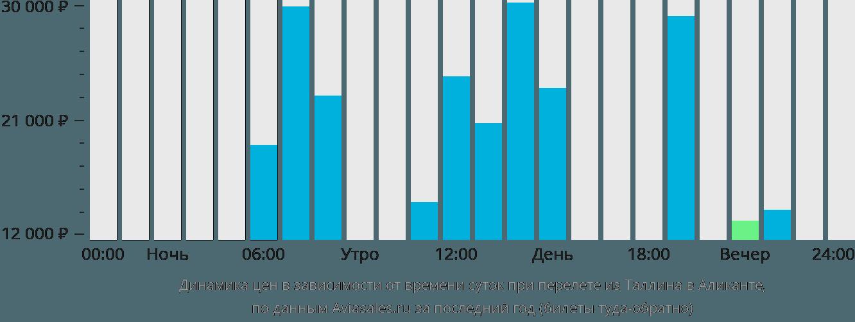 Динамика цен в зависимости от времени вылета из Таллина в Аликанте