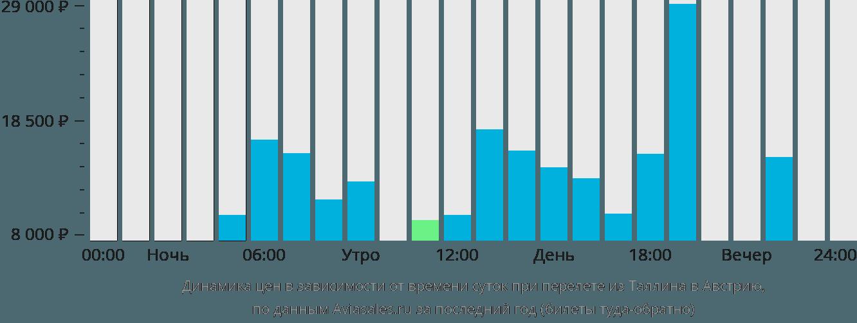 Динамика цен в зависимости от времени вылета из Таллина в Австрию