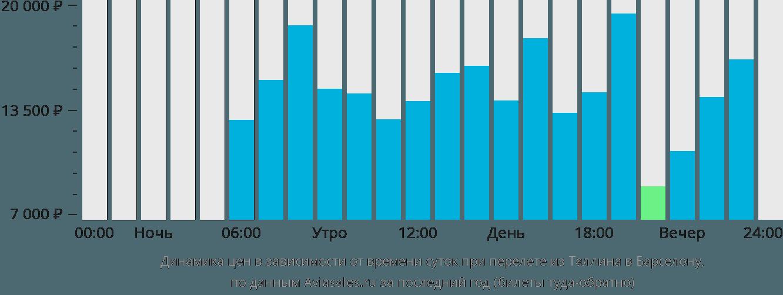 Динамика цен в зависимости от времени вылета из Таллина в Барселону