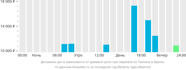 Динамика цен в зависимости от времени вылета из Таллина в Берген