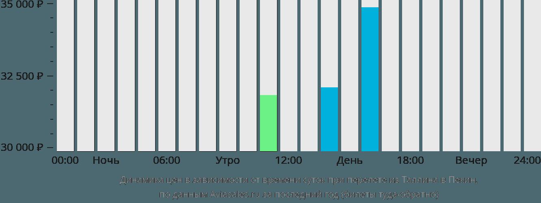 Динамика цен в зависимости от времени вылета из Таллина в Пекин