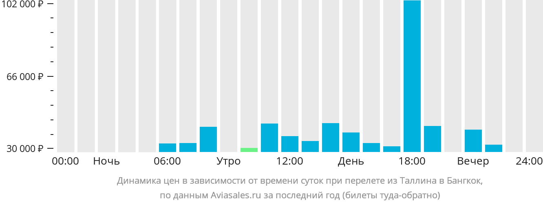 Динамика цен в зависимости от времени вылета из Таллина в Бангкок