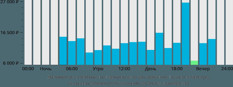 Динамика цен в зависимости от времени вылета из Таллина во Францию