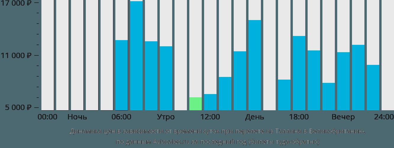 Динамика цен в зависимости от времени вылета из Таллина в Великобританию