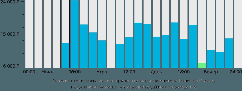 Динамика цен в зависимости от времени вылета из Таллина в Италию