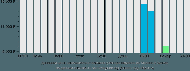 Динамика цен в зависимости от времени вылета из Таллина в Краков